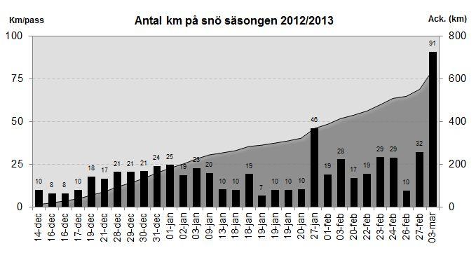 Antal åkta km 2012/2013
